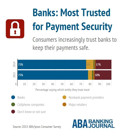 banks-trust-payment-security-consumers