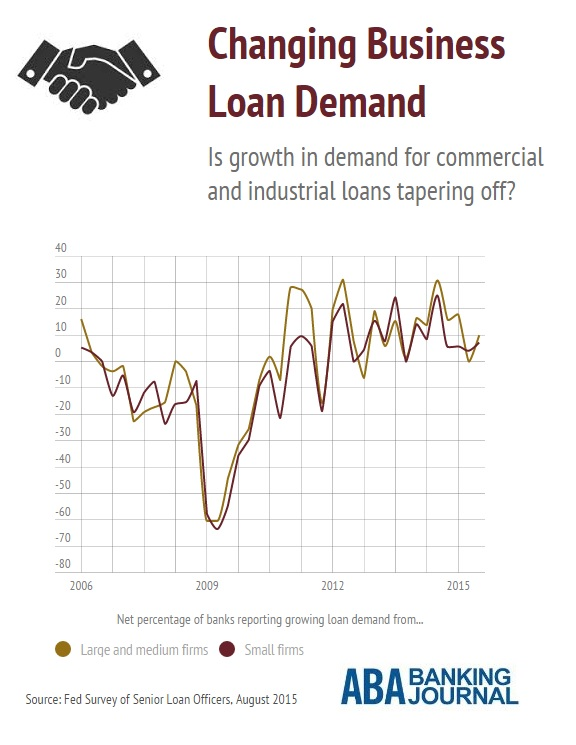 infobyte-business-loan-demand