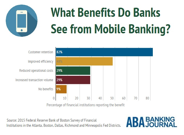 infobyte-mobile-banking-benefits
