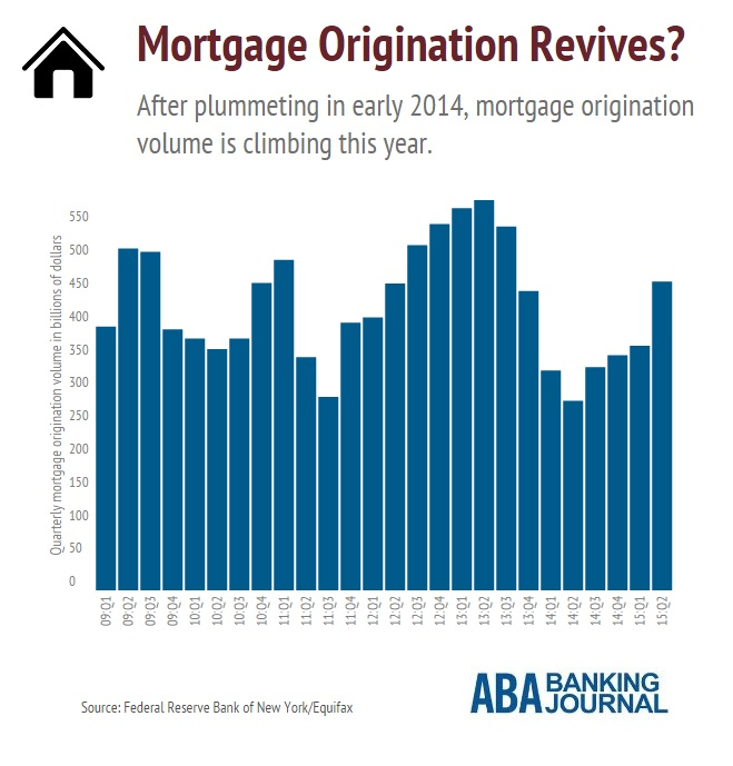 infobyte-mortgage-origination-revives