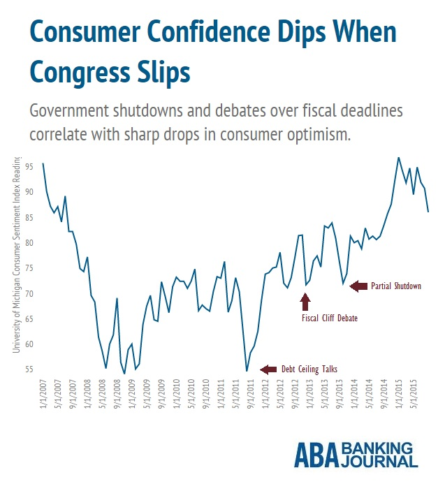 infobyte-consumer-confidence-government-shutdown