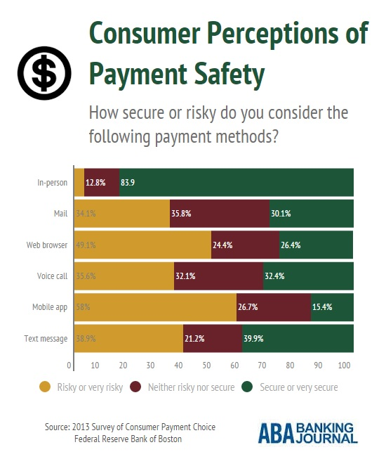 infobyte-consumer-perceptions-payment-safety