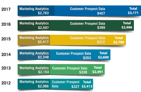 Financial Institution Spending on Marketing Analytics and Customer Data, 2012 to 2017, in Millions of Dollars (Source: Aite Group)
