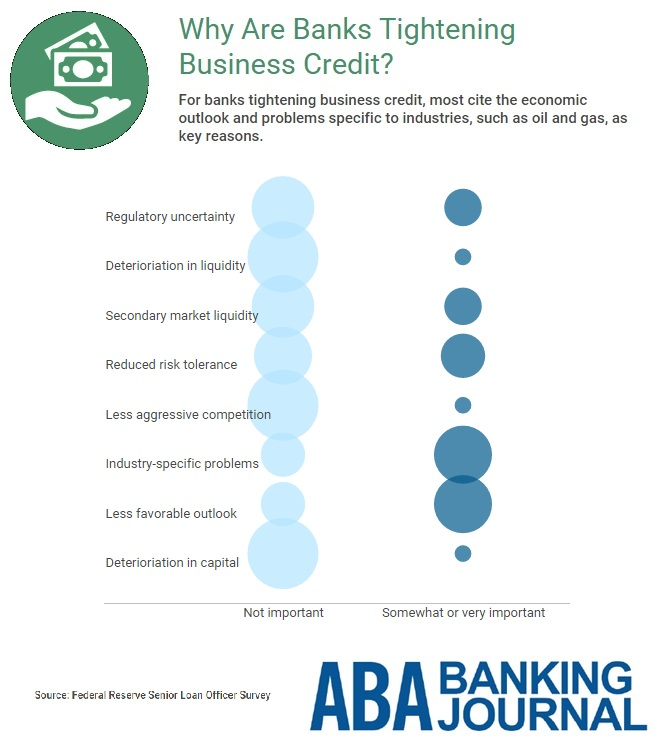 infobyte-business-credit-tightening