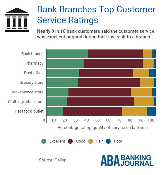 infobyte-banks-customer-satisfaction-top