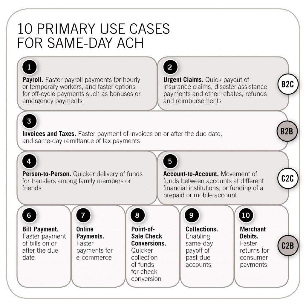 10 PRIMARY USE CASES FOR SAME-DAY ACH