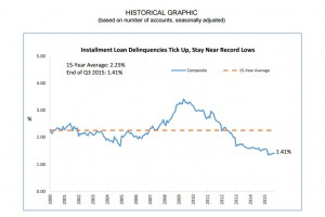 Installment loan delinquencies