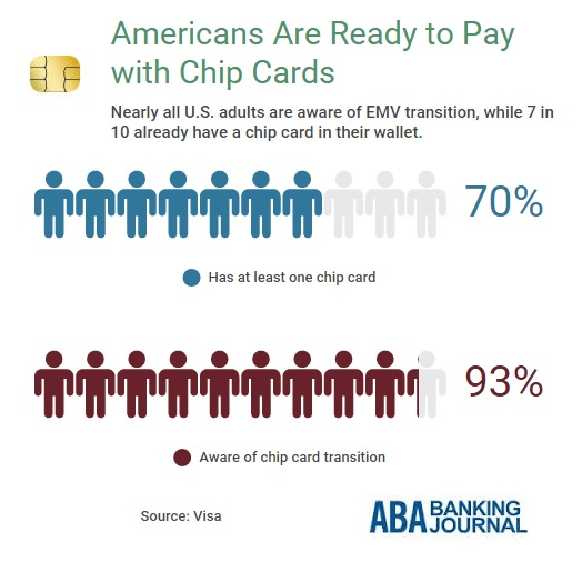 emv-adoption-2015-visa