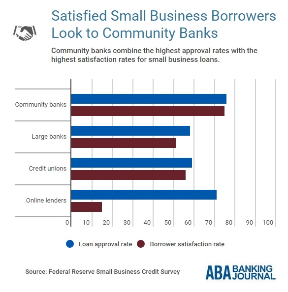 infobyte-small-business-approval-satisfaction