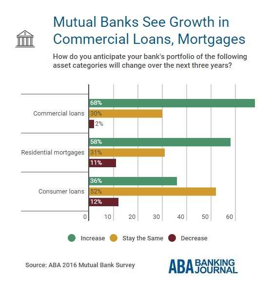 mutual-bank-business-line-growth