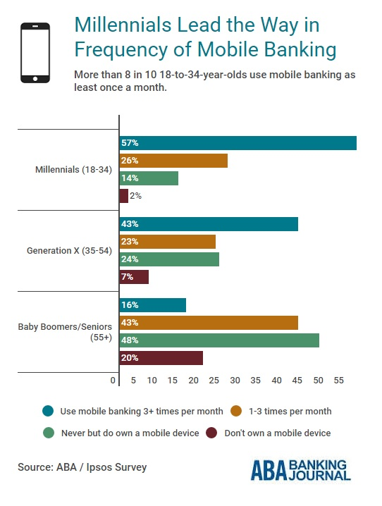 infobyte-millennials-mobile-banking-frequency