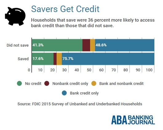 savers-bank-access-credit