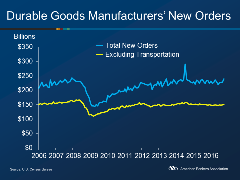 durable-goods