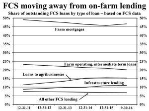 fcs-chart