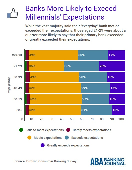 infobyte-millennials-banks-exceed-expectations