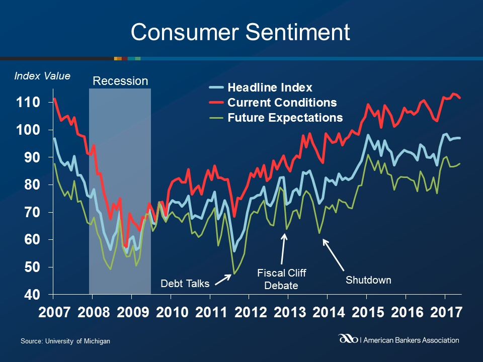 Consumer Sentiment Rose 0.1% in May, Up 2.5% YOY