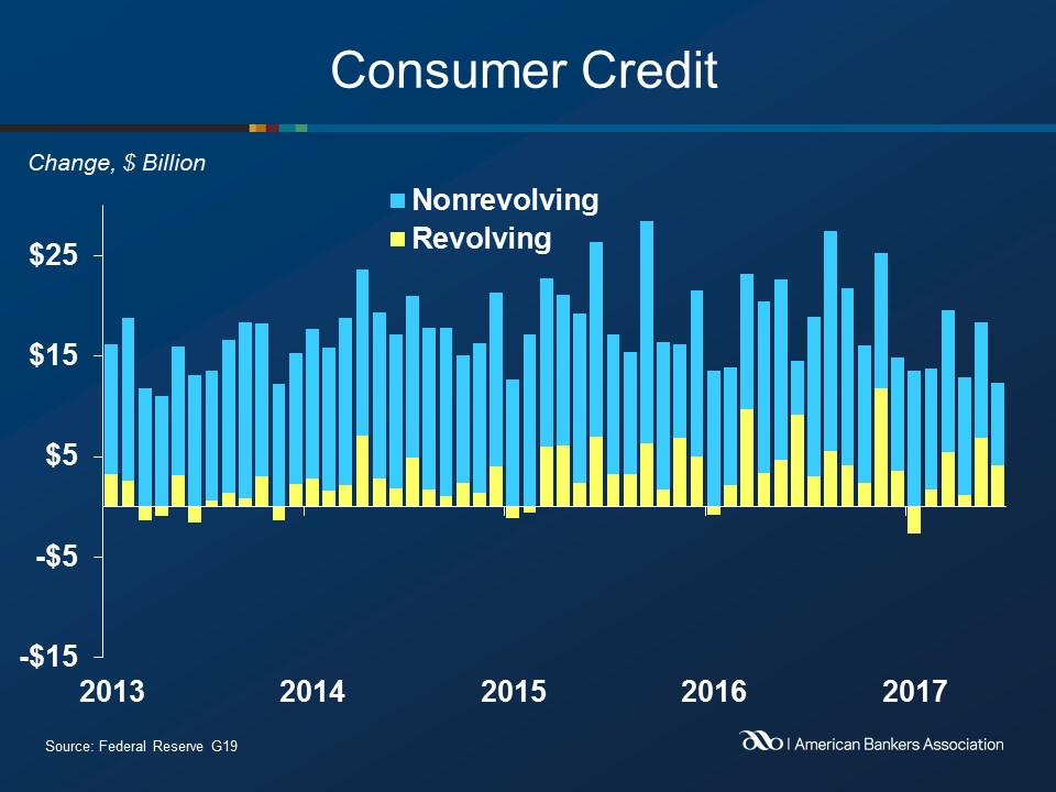 Consumer Credit Growth Slowed in June