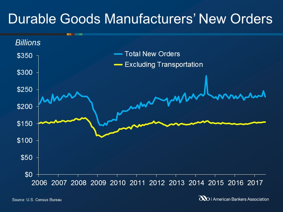 Durable Goods Slide in July on Commercial Aircraft
