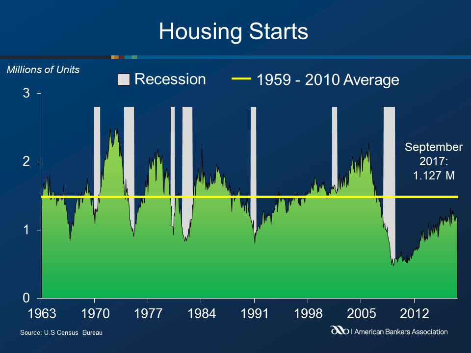 Housing Starts Declined in September