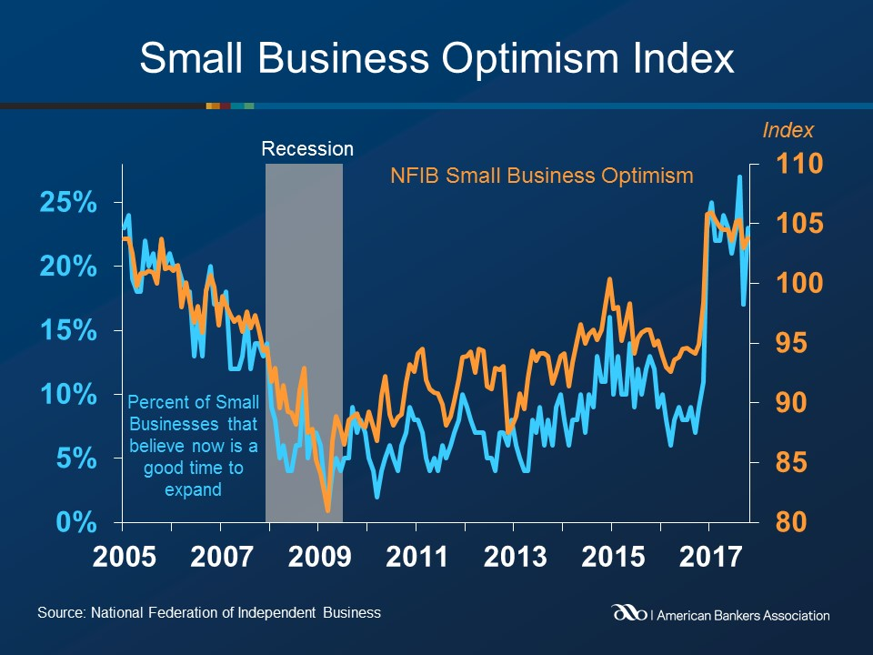 United States small business owners feel more confident