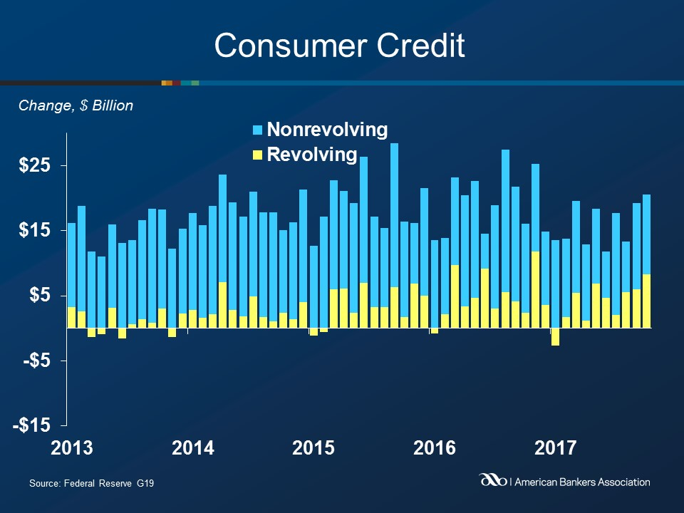 Consumer Credit Growth Surges in October