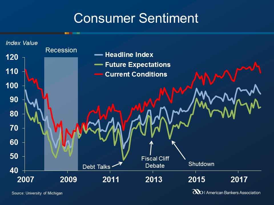 US Consumer Sentiment Unexpectedly Deteriorates In January