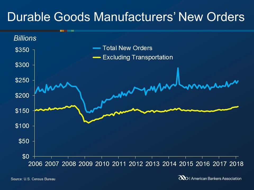 February Orders for Durable Goods Rose 3.1%