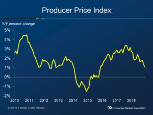 Producer Prices Increased 0.4 percent in October - ABA Banking Journal